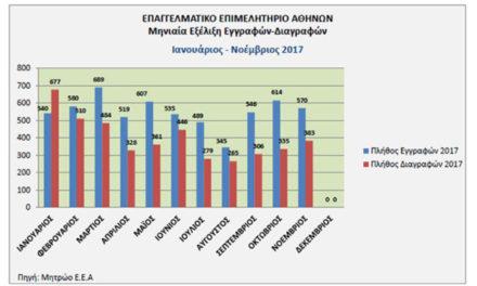Τι δείχνουν τα στοιχεία του ΕΕΑ για εγγραφές-διαγραφές στο 11μηνο 2017